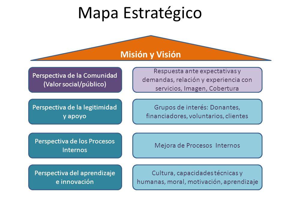 Mapa Estratégico Perspectiva de la Comunidad (Valor social/público) Perspectiva de los Procesos Internos Respuesta ante expectativas y demandas, relac