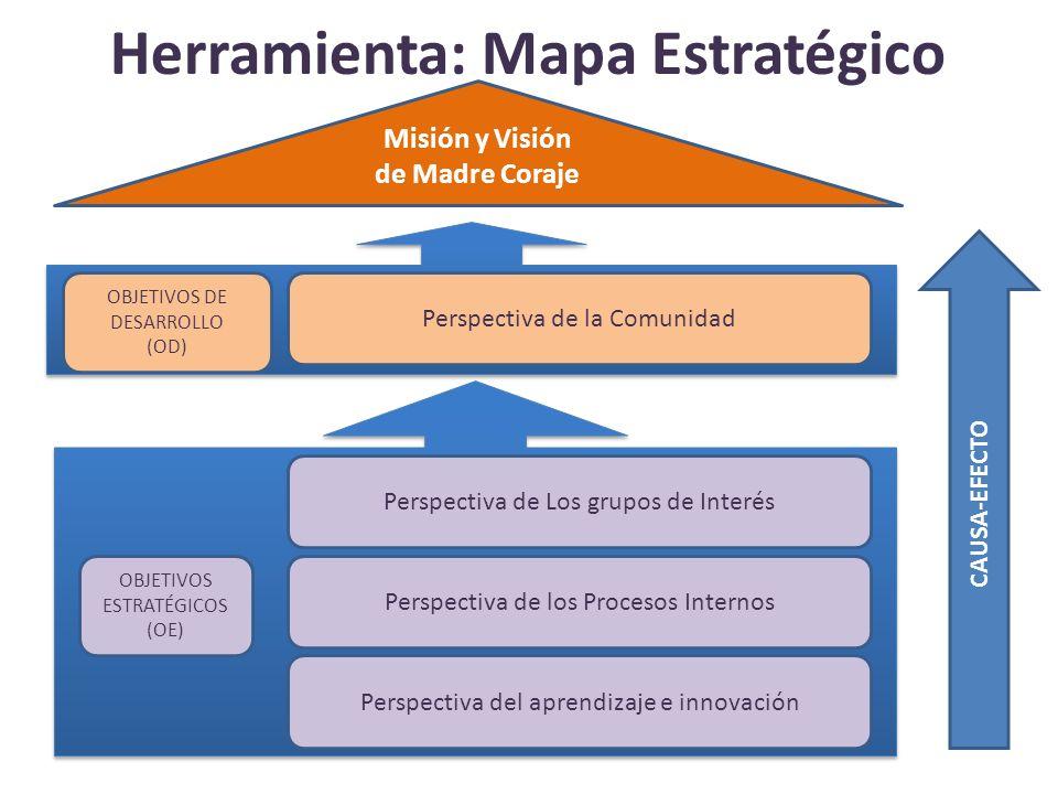 Perspectiva de la Comunidad Perspectiva de los Procesos Internos OD 1 Consolidar la sostenibilidad y eficiencia del impacto local de nuestra cooperación en Perú Perspectiva de los Grupos de Interés Perspectiva de las personas y aprendizaje Misión y Visión de Madre Coraje OE 1 Contribuir al fortalecimiento de nuestros socios del Sur con vistas a su sostenibilidad OD 2 Implantar con eficacia la estrategia de cooperación definida para África OE 2 Generar confianza ante opinión pública, donantes y clientes OD 4 Incorporar en la sociedad un modelo basado principalmente en la Economía del Bien Común OE 3 Diversificar fuentes de financiación OE 4 Desarrollar una red de agentes de transformación social OE 5 Conseguir una organización interna ágil y eficiente OE 8 Promover una cultura del Bien común tanto dentro como fuera de la organización OE 9 Impulsar el aprendizaje y desarrollo de capacidades en todos los niveles organizativos OE 6 Diversificación y gestión eficiente de las líneas de reciclaje y reutilización OE 7 Gestionar con orientación a resultados, sostenibilidad y transparencia en todas las áreas OD 3 Reforzar el apoyo a las comunidades más próximas que sufren la crisis