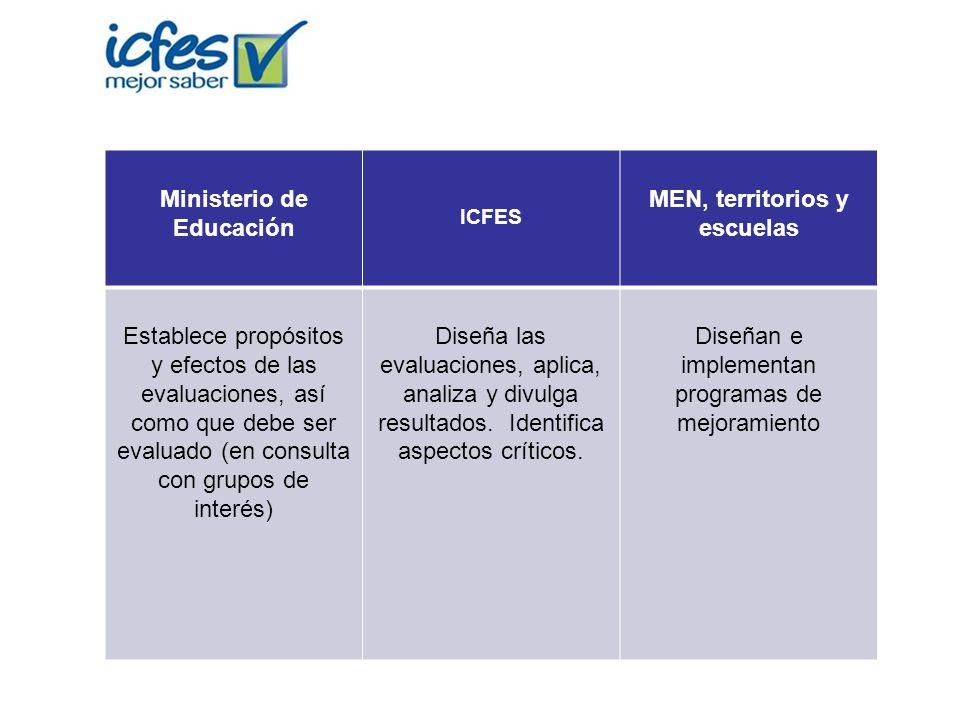 Ministerio de Educación ICFES MEN, territorios y escuelas Establece propósitos y efectos de las evaluaciones, así como que debe ser evaluado (en consu