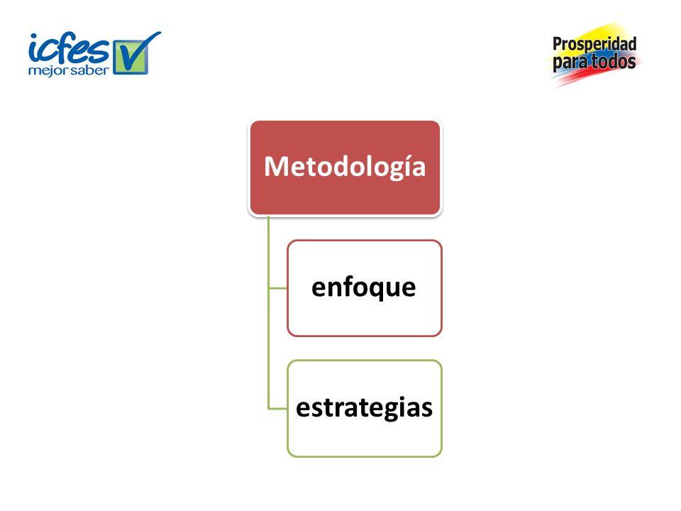 Metodologíaenfoqueestrategias
