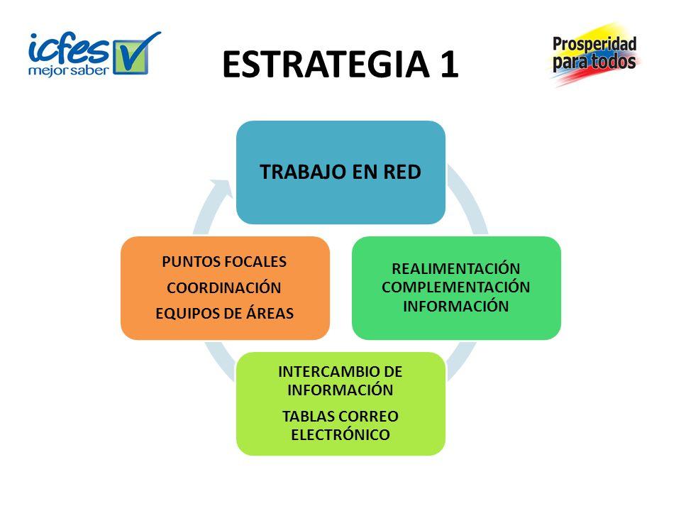 ESTRATEGIA 1 TRABAJO EN RED REALIMENTACIÓN COMPLEMENTACIÓN INFORMACIÓN INTERCAMBIO DE INFORMACIÓN TABLAS CORREO ELECTRÓNICO PUNTOS FOCALES COORDINACIÓ