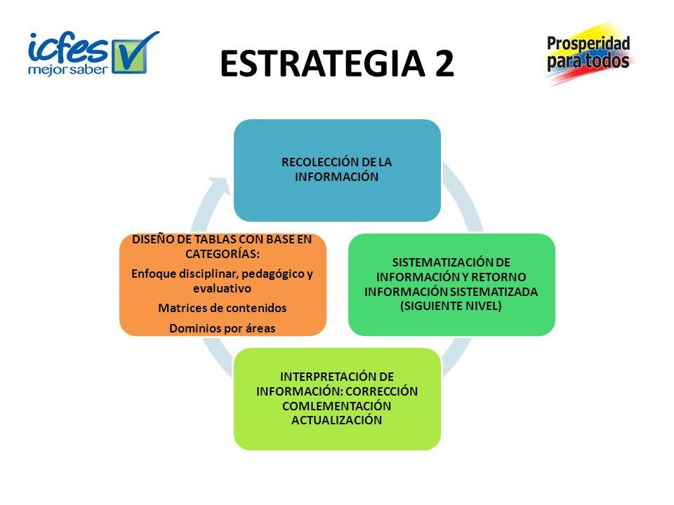 ESTRATEGIA 2 RECOLECCIÓN DE LA INFORMACIÓN SISTEMATIZACIÓN DE INFORMACIÓN Y RETORNO INFORMACIÓN SISTEMATIZADA (SIGUIENTE NIVEL) INTERPRETACIÓN DE INFO