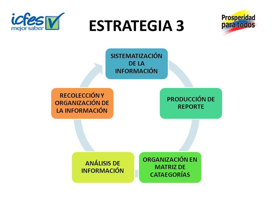 ESTRATEGIA 3 SISTEMATIZACIÓN DE LA INFORMACIÓN PRODUCCIÓN DE REPORTE ORGANIZACIÓN EN MATRIZ DE CATAEGORÍAS ANÁLISIS DE INFORMACIÓN RECOLECCIÓN Y ORGAN