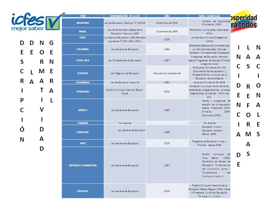 PAÍSDENOMINACIÓN DE LA LEYAÑONIVEL CURRICULAR ARGENTINA Ley de Educación Nacional N° 26.206 Diciembre de 2006 Núcleos de Aprendizaje Prioritarios (NAP