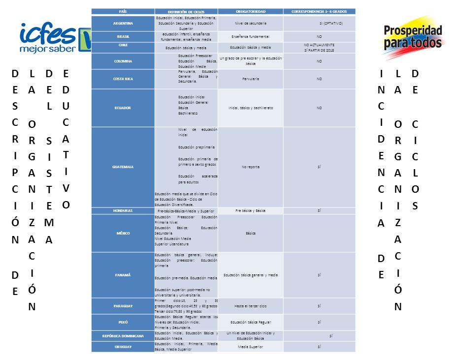 PAÍSDEFINICIÓN DE CICLOSOBLIGATORIEDADCORRESPONDENCIA 1- 6 GRADOS ARGENTINA Educación Inicial, Educación Primaria, Educación Secundaria y Educación Su