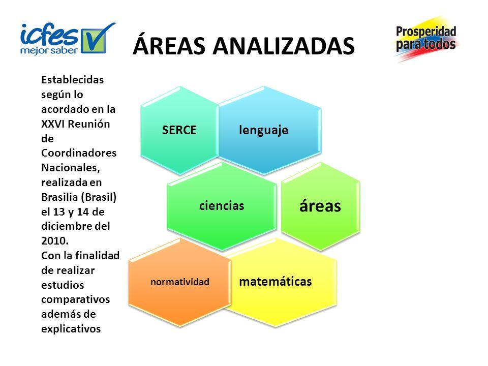 ÁREAS ANALIZADAS lenguaje SERCE ciencias áreas matemáticas normatividad Establecidas según lo acordado en la XXVI Reunión de Coordinadores Nacionales,
