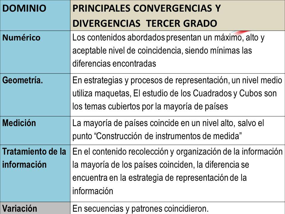 DOMINIO PRINCIPALES CONVERGENCIAS Y DIVERGENCIAS TERCER GRADO Numérico Los contenidos abordados presentan un máximo, alto y aceptable nivel de coincid