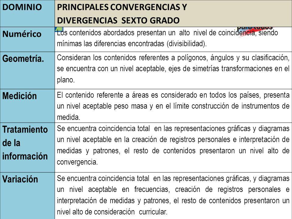DOMINIO PRINCIPALES CONVERGENCIAS Y DIVERGENCIAS SEXTO GRADO Numérico Los contenidos abordados presentan un alto nivel de coincidencia, siendo mínimas