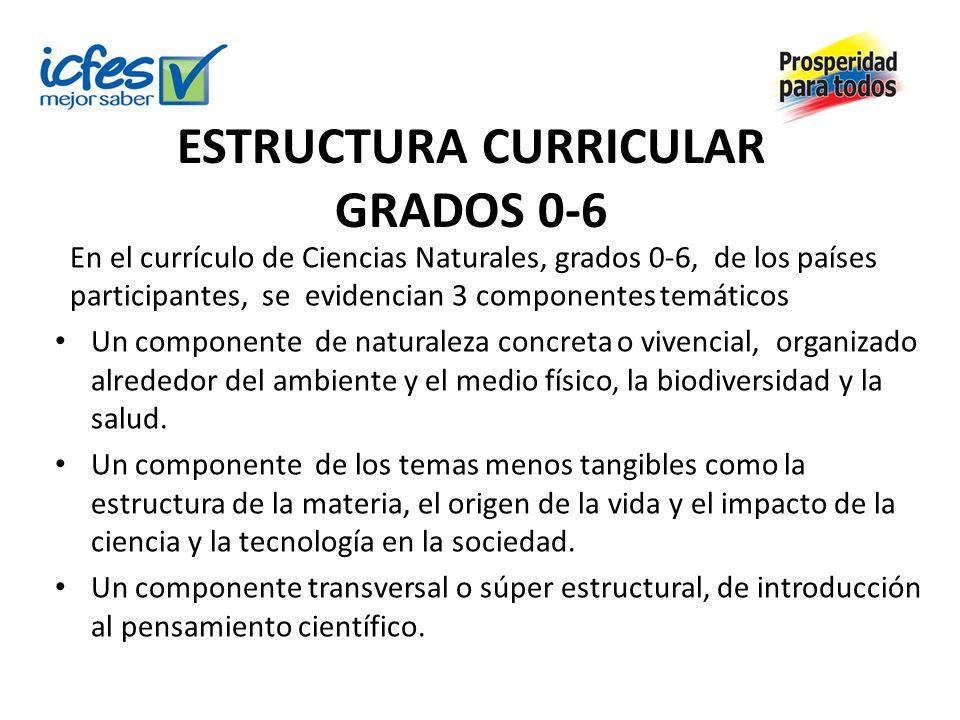 ESTRUCTURA CURRICULAR GRADOS 0-6 En el currículo de Ciencias Naturales, grados 0-6, de los países participantes, se evidencian 3 componentes temáticos