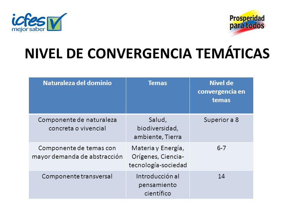 NIVEL DE CONVERGENCIA TEMÁTICAS Naturaleza del dominioTemasNivel de convergencia en temas Componente de naturaleza concreta o vivencial Salud, biodive