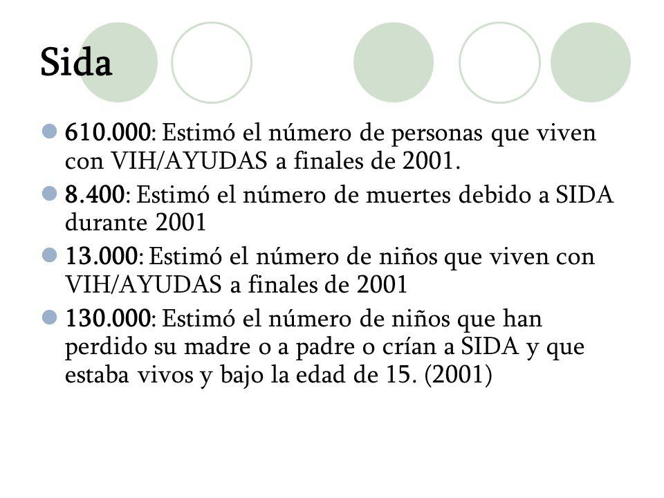Sida 610.000: Estimó el número de personas que viven con VIH/AYUDAS a finales de 2001. 8.400: Estimó el número de muertes debido a SIDA durante 2001 1