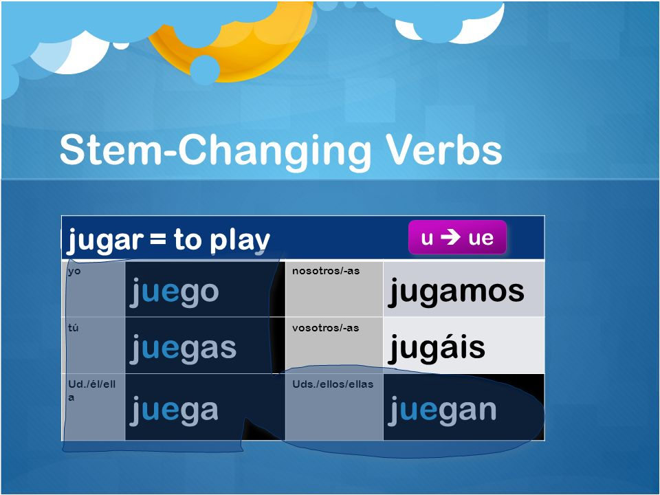 Stem-Changing Verbs In Spanish I, you learned several stem-changing verbs. jugar = to play yo juego nosotros/-as jugamos tú juegas vosotros/-as jugáis
