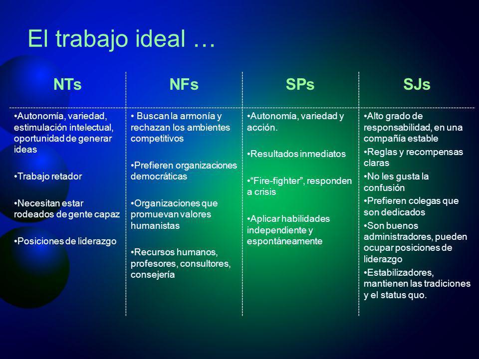 El trabajo ideal … NTsNFsSPsSJs Autonomía, variedad, estimulación intelectual, oportunidad de generar ideas Trabajo retador Necesitan estar rodeados d