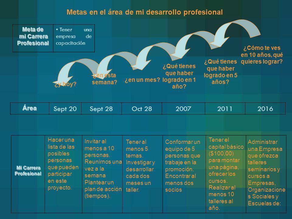 Metas en el área de mi desarrollo profesional Mi Carrera Profesional Mi Carrera Profesional Área Sept 20Sept 28Oct 28200720112016 ¿Cómo te ves en 10 a