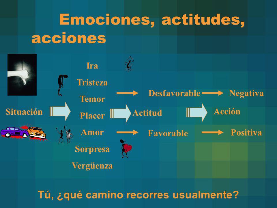 Emociones, actitudes, acciones Ira Tristeza Temor Placer Amor Sorpresa Vergüenza Acción Actitud Situación Desfavorable Favorable Negativa Positiva Tú,