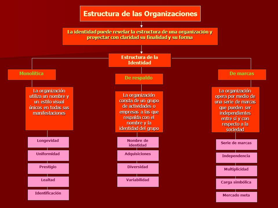 Identidad de Respaldo La organización consta de un grupo de actividades o empresas a las que respalda con el nombre de la identidad del grupo.