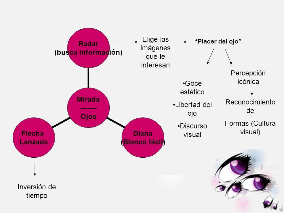Mirada ------- Ojos Radar (busca información) Diana (Blanco fácil) Flecha Lanzada Percepción icónica Reconocimiento de Formas (Cultura visual) Elige l
