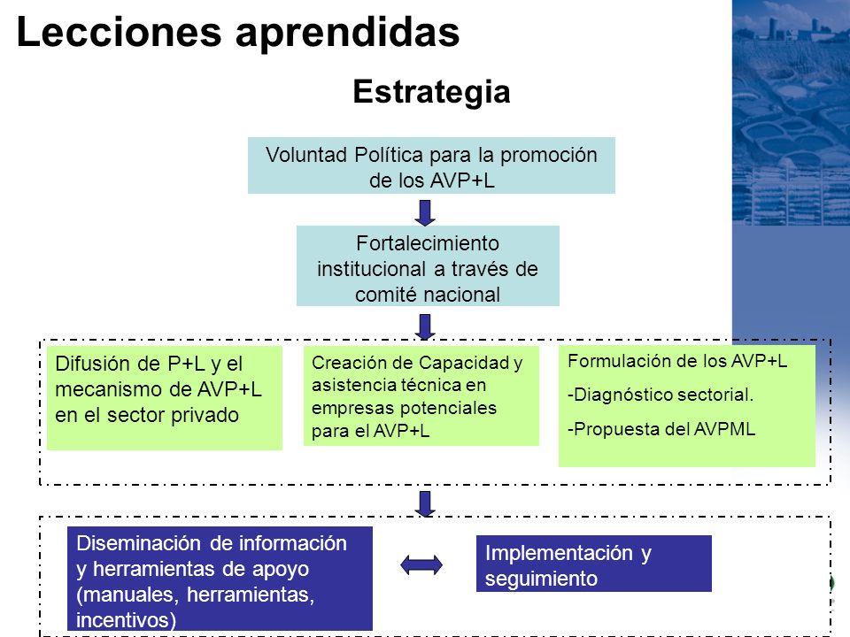 Estrategia Formulación de los AVP+L -Diagnóstico sectorial. -Propuesta del AVPML Voluntad Política para la promoción de los AVP+L Fortalecimiento inst