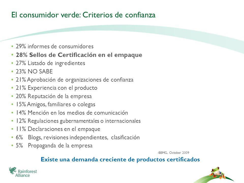 El consumidor verde: Criterios de confianza 29% informes de consumidores 28% Sellos de Certificación en el empaque 27% Listado de ingredientes 23% NO