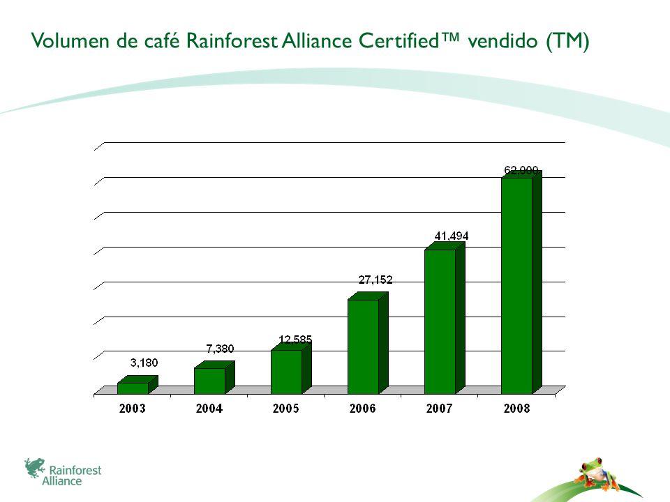 Compromisos globales en el mercado – Alianzas con innovadores y lideres de la industria Compra el 10% del café a nivel mundial, usando el sello de la RAC para las marcas comerciales en Europa y Norteamerica – 60 millones libras Rainforest Alliance Certified en 2008 Comprometido a lograr 80% Rainforest Alliance Certified Compra el 12% del té mundial, comprometido al 100% Rainforest Alliance Mayor productor de chocolate comprometido a adquirir todo el cacao de forma sostenible para 2020 – más de 250 millones de libras de cacao será Rainforest Alliance Certified Todas las fincas son Rainforest Alliance Certified y el 85% de toda la producción de banana.