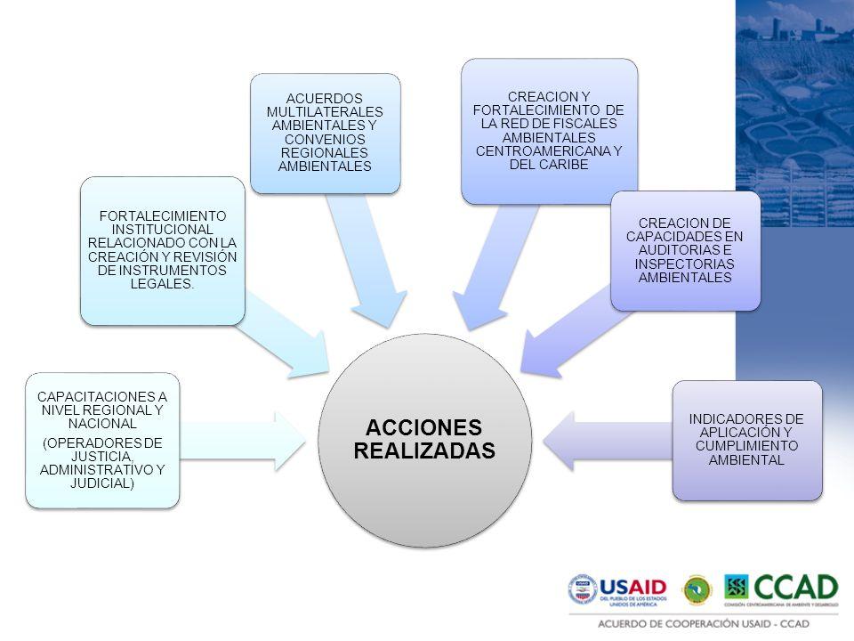ACCIONES REALIZADAS CAPACITACIONES A NIVEL REGIONAL Y NACIONAL (OPERADORES DE JUSTICIA, ADMINISTRATIVO Y JUDICIAL) FORTALECIMIENTO INSTITUCIONAL RELACIONADO CON LA CREACIÓN Y REVISIÓN DE INSTRUMENTOS LEGALES.