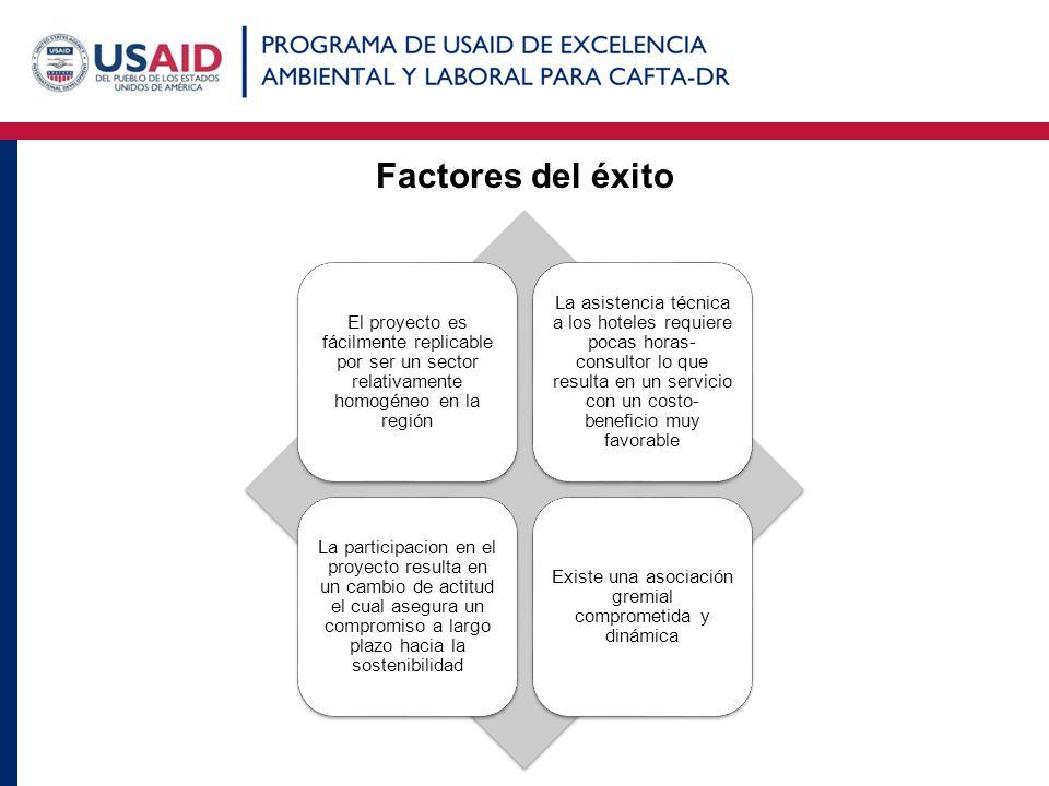 Factores del éxito El proyecto es fácilmente replicable por ser un sector relativamente homogéneo en la región La asistencia técnica a los hoteles req