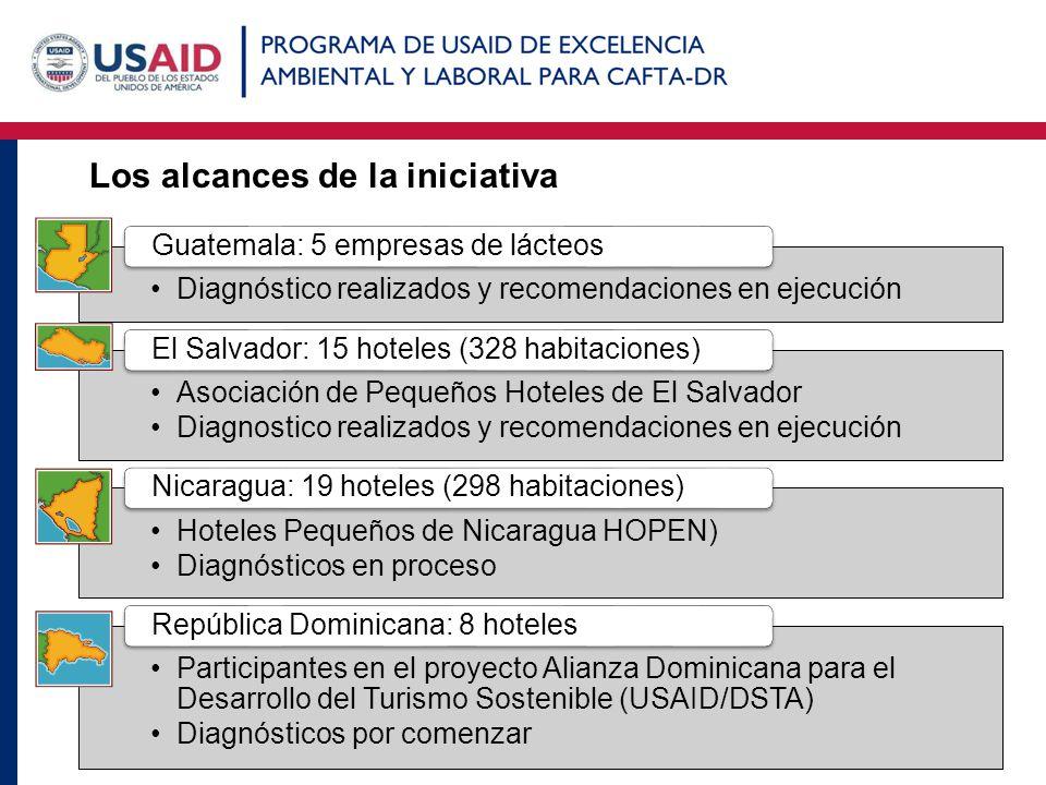 Los alcances de la iniciativa Diagnóstico realizados y recomendaciones en ejecución Guatemala: 5 empresas de lácteos Asociación de Pequeños Hoteles de