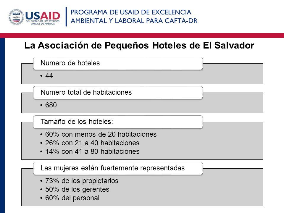 La Asociación de Pequeños Hoteles de El Salvador 44 Numero de hoteles 680 Numero total de habitaciones 60% con menos de 20 habitaciones 26% con 21 a 4