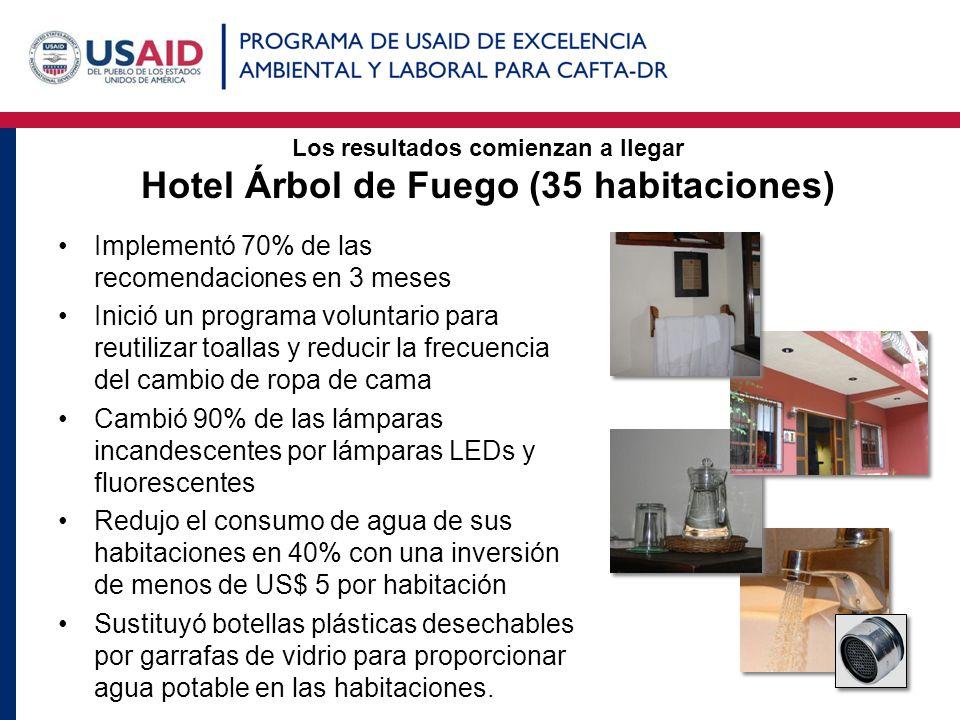 Los resultados comienzan a llegar Hotel Árbol de Fuego (35 habitaciones) Implementó 70% de las recomendaciones en 3 meses Inició un programa voluntari