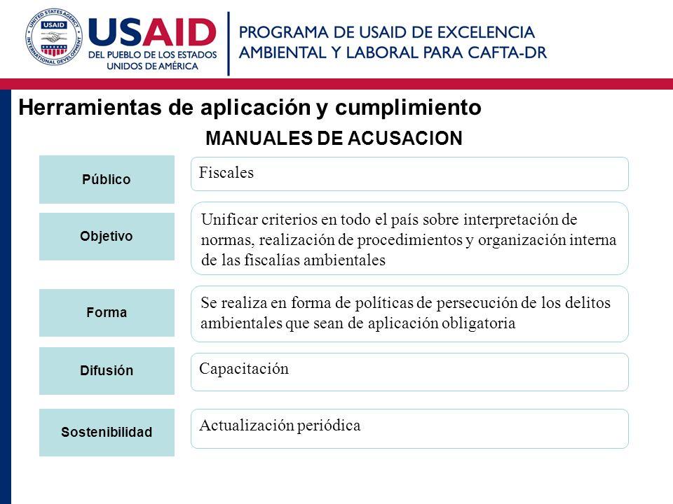Herramientas de aplicación y cumplimiento MANUALES DE ACUSACION Público Objetivo Forma Difusión Sostenibilidad Fiscales Unificar criterios en todo el