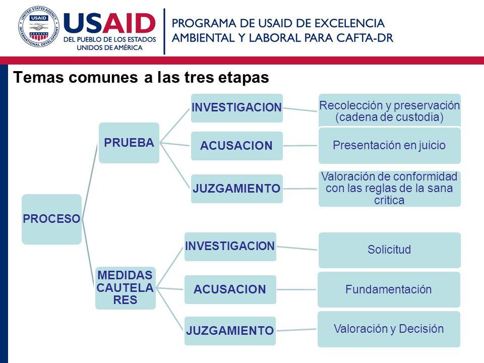 Temas comunes a las tres etapas PROCESO PRUEBA INVESTIGACION Recolección y preservación (cadena de custodia) ACUSACION Presentación en ju icio JUZGAMI