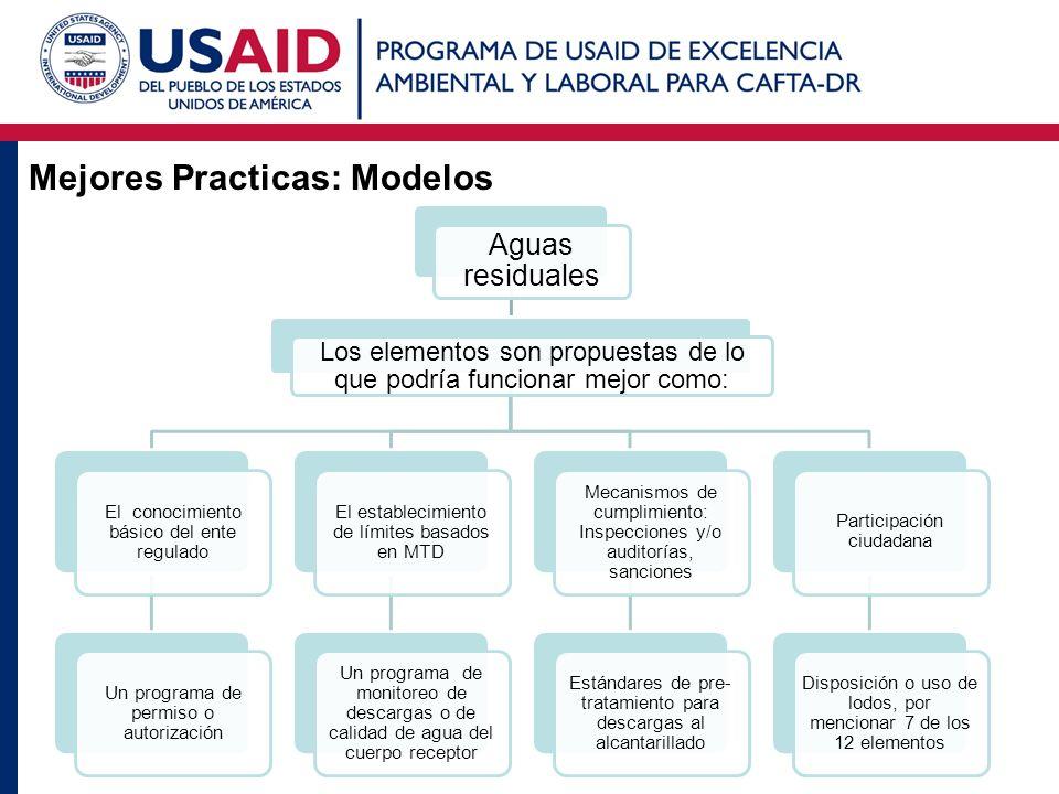 Mejores Practicas: Modelos Aguas residuales Los elementos son propuestas de lo que podría funcionar mejor como: El conocimiento básico del ente regula