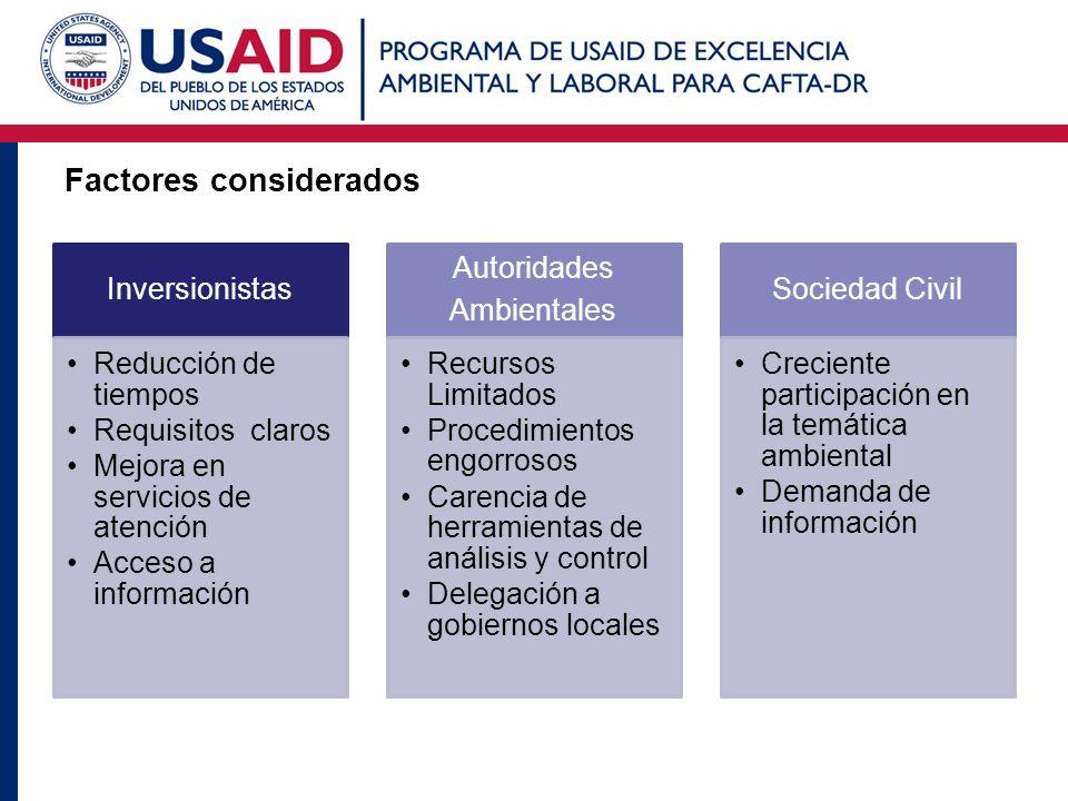 Factores considerados Inversionistas Reducción de tiempos Requisitos claros Mejora en servicios de atención Acceso a información Autoridades Ambiental