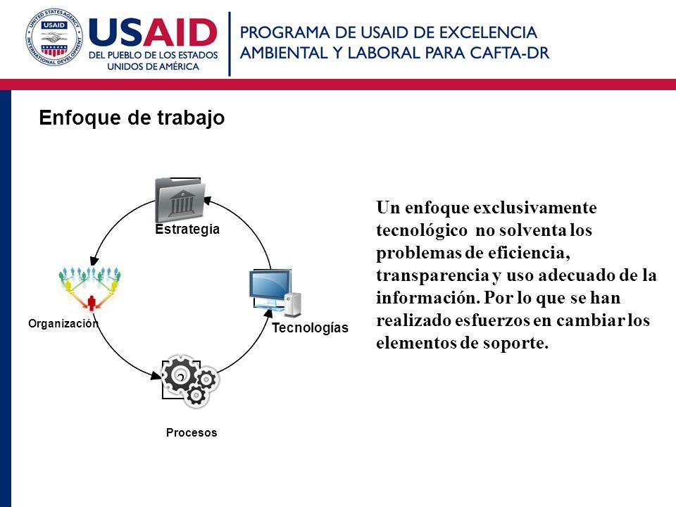 Enfoque de trabajo Estrategia Organización Procesos Tecnologías Un enfoque exclusivamente tecnológico no solventa los problemas de eficiencia, transpa