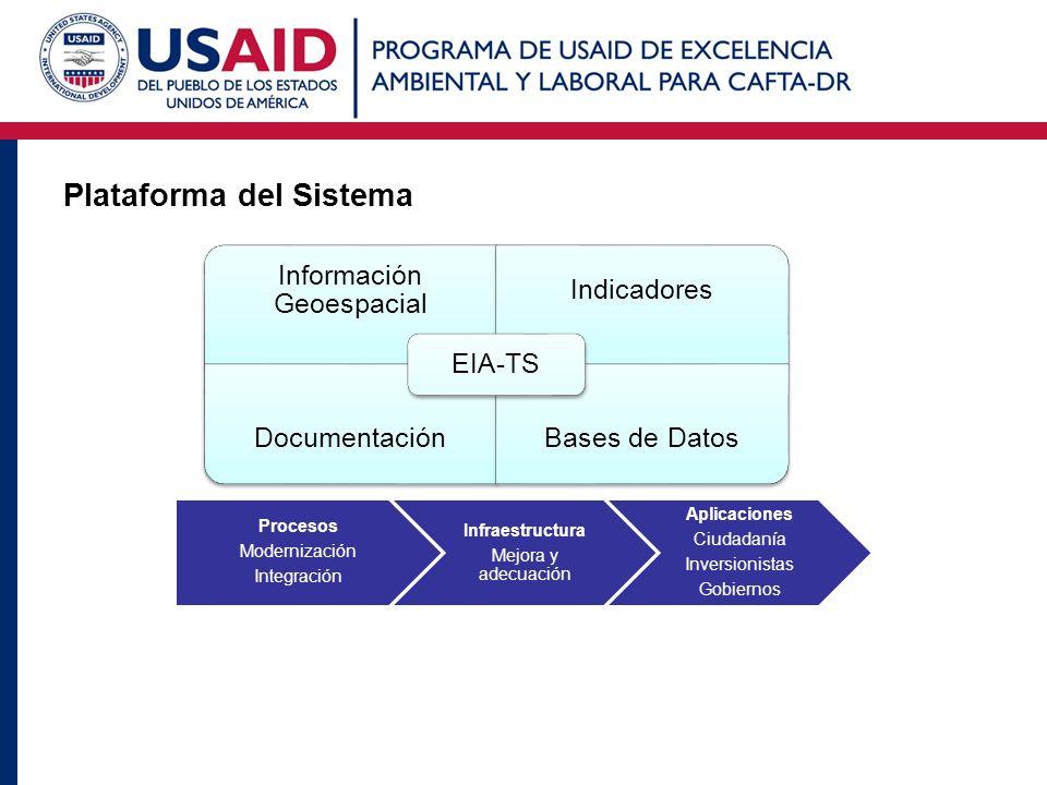 Plataforma del Sistema Información Geoespacial Indicadores DocumentaciónBases de Datos EIA-TS Procesos Modernización Integración Infraestructura Mejor