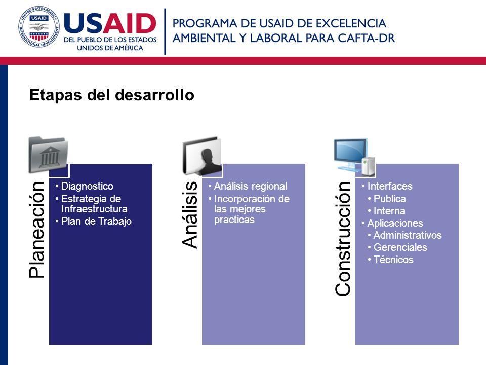 Etapas del desarrollo Planeación Diagnostico Estrategia de Infraestructura Plan de Trabajo Análisis Análisis regional Incorporación de las mejores pra