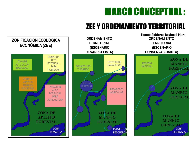 MARCO CONCEPTUAL : ZEE Y ORDENAMIENTO TERRITORIAL Fuente: Gobierno Regional Piura ZONA DE APTITUD URBANO INDUSTRIAL ZONA DE ALTO VALOR BIOLOGICO ZONA