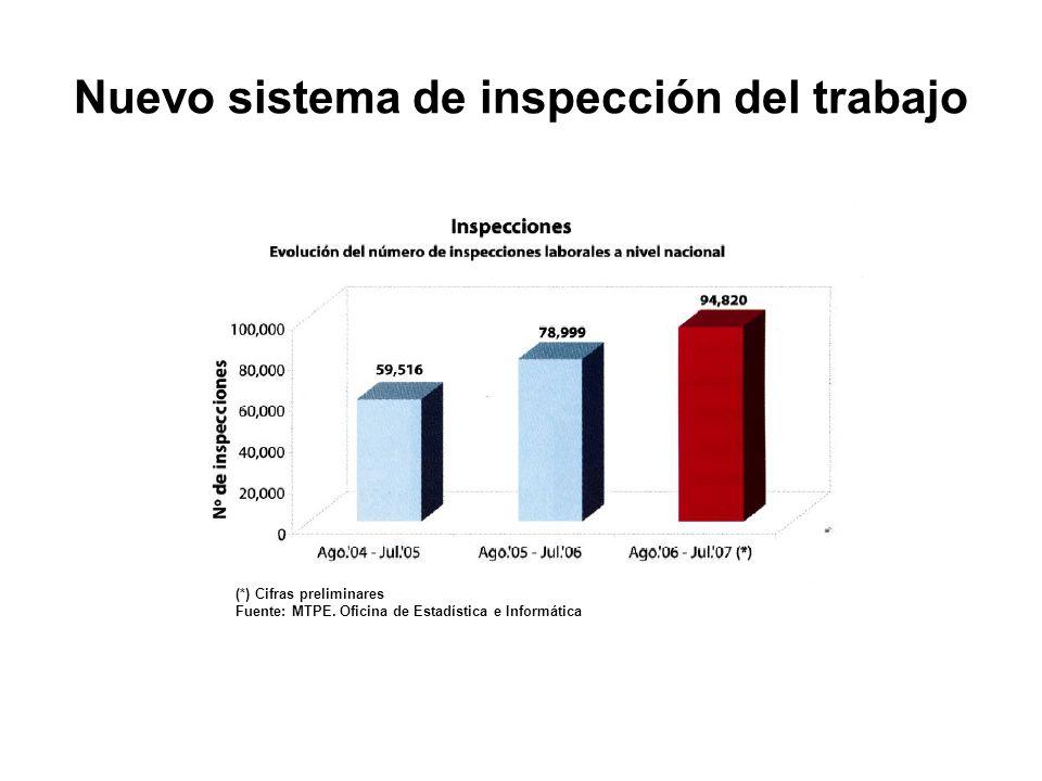 (*) Cifras preliminares Fuente: MTPE. Oficina de Estadística e Informática Nuevo sistema de inspección del trabajo