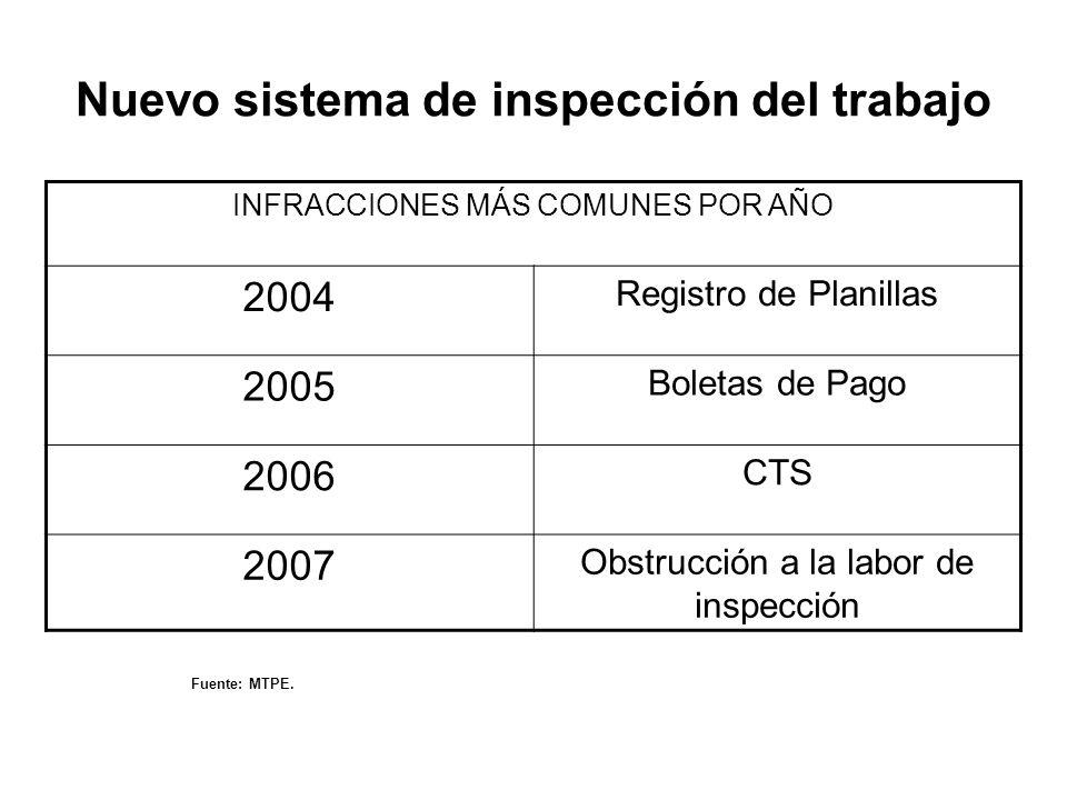 INFRACCIONES MÁS COMUNES POR AÑO 2004 Registro de Planillas 2005 Boletas de Pago 2006 CTS 2007 Obstrucción a la labor de inspección Fuente: MTPE. Nuev