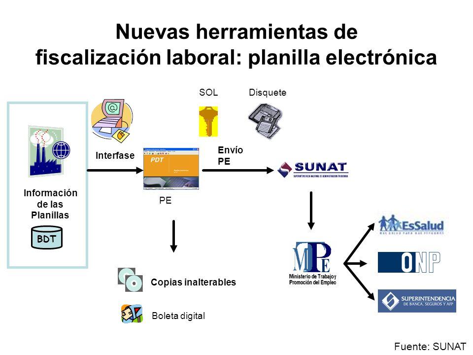 BDT Información de las Planillas Interfase Envío PE Copias inalterables Fuente: SUNAT SOL Disquete Boleta digital PE Nuevas herramientas de fiscalizac