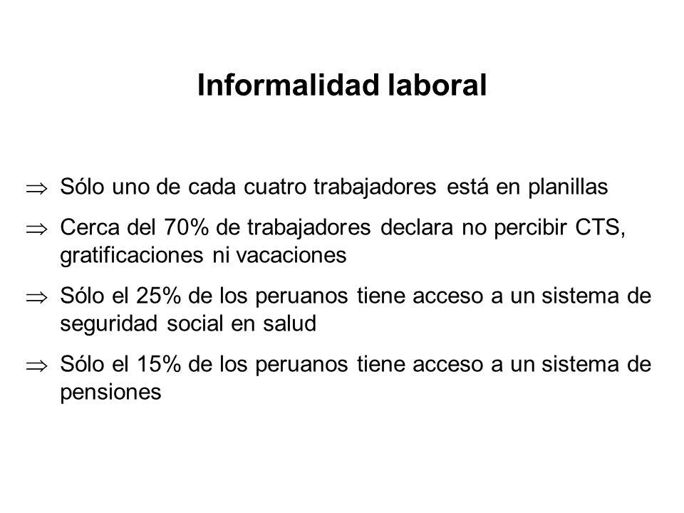Nivel de incumplimiento por tamaño de empresa 0.00 0.20 0.40 0.60 0.80 1.00 MicroempresaPequeñaMedianaGrande Salario mínimoSeguro de salud Elaboración: Juan Chacaltana