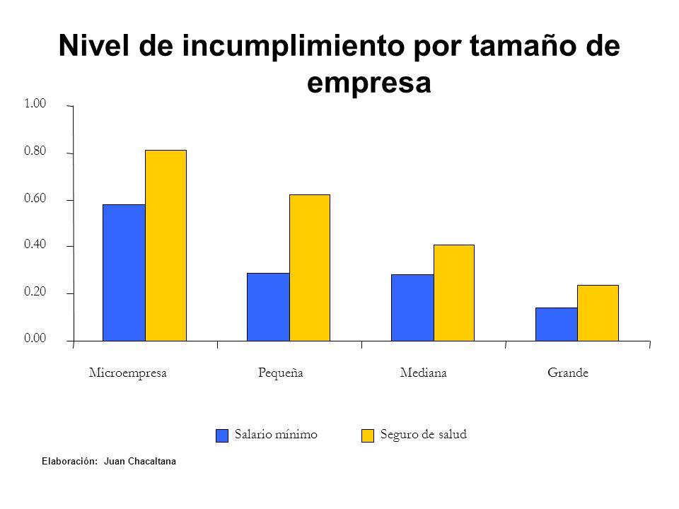 Nivel de incumplimiento por tamaño de empresa 0.00 0.20 0.40 0.60 0.80 1.00 MicroempresaPequeñaMedianaGrande Salario mínimoSeguro de salud Elaboración