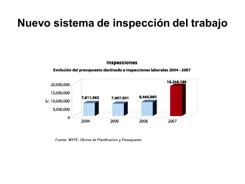Fuente: MTPE. Oficina de Planificación y Presupuesto Nuevo sistema de inspección del trabajo