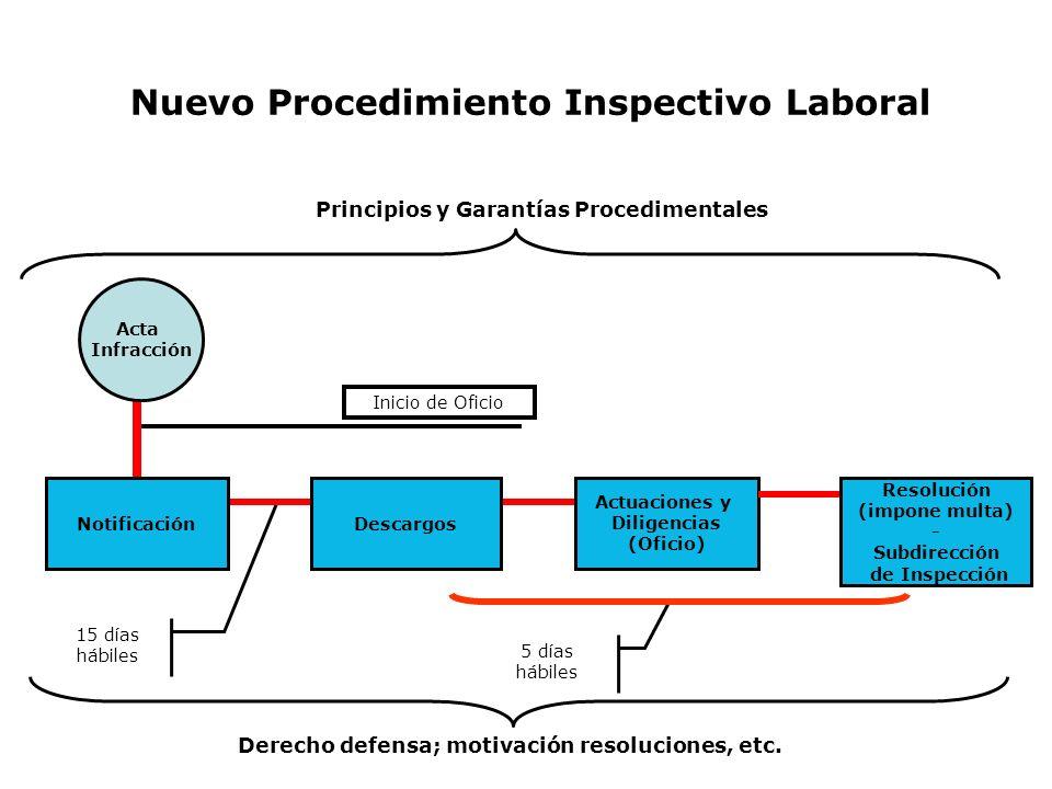 5 días hábiles Inicio de Oficio 15 días hábiles Principios y Garantías Procedimentales Nuevo Procedimiento Inspectivo Laboral Acta Infracción Descargo