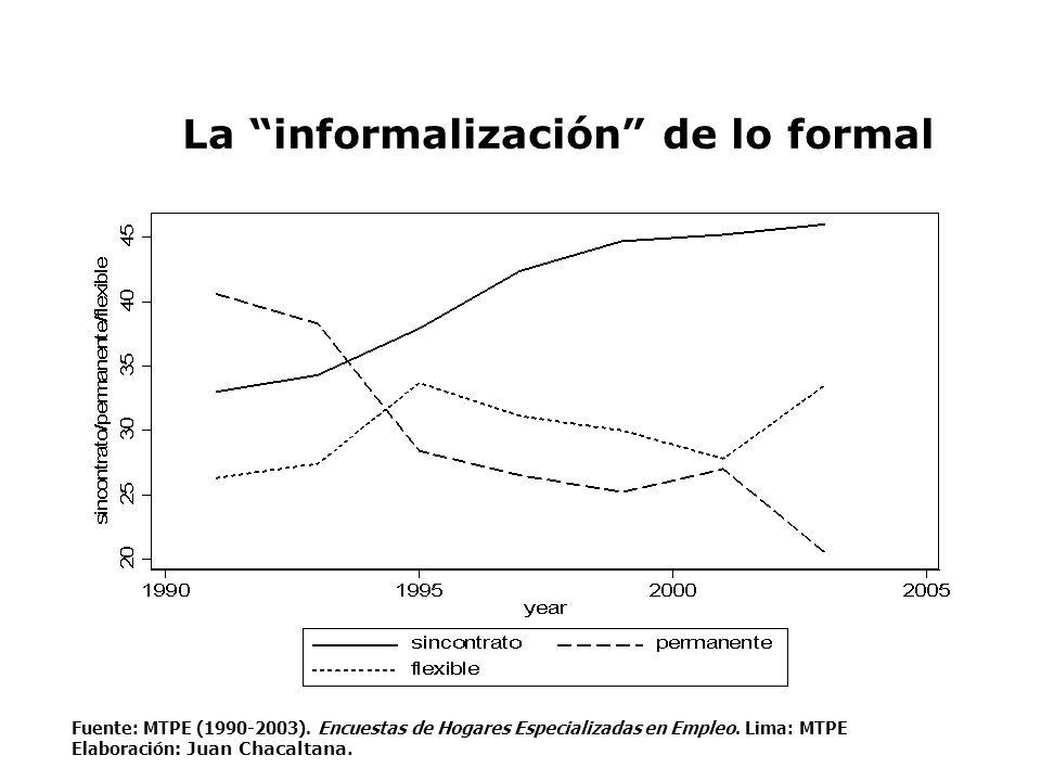 La informalización de lo formal Fuente: MTPE (1990-2003). Encuestas de Hogares Especializadas en Empleo. Lima: MTPE Elaboración : Juan Chacaltana.