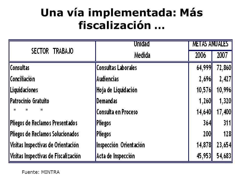 Metas a cumplir en el ámbito del sector Trabajo 2006 – 2007 Una vía implementada: Más fiscalización … Fuente: MINTRA