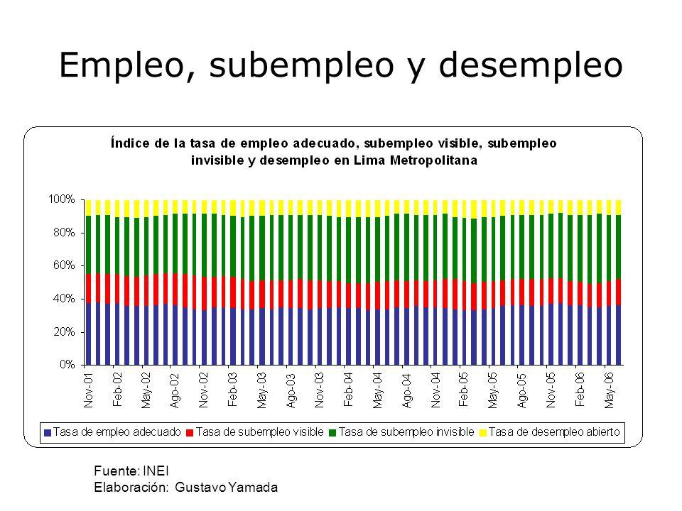 La productividad laboral peruana 5,000 10,000 15,000 20,000 25,000 30,000 35,000 1980 1982 1984 1986 1988199019921994 19961998 2000 Perú VenezuelaChile Brasil Argentina México Colombia Fuente: OIT (2003).