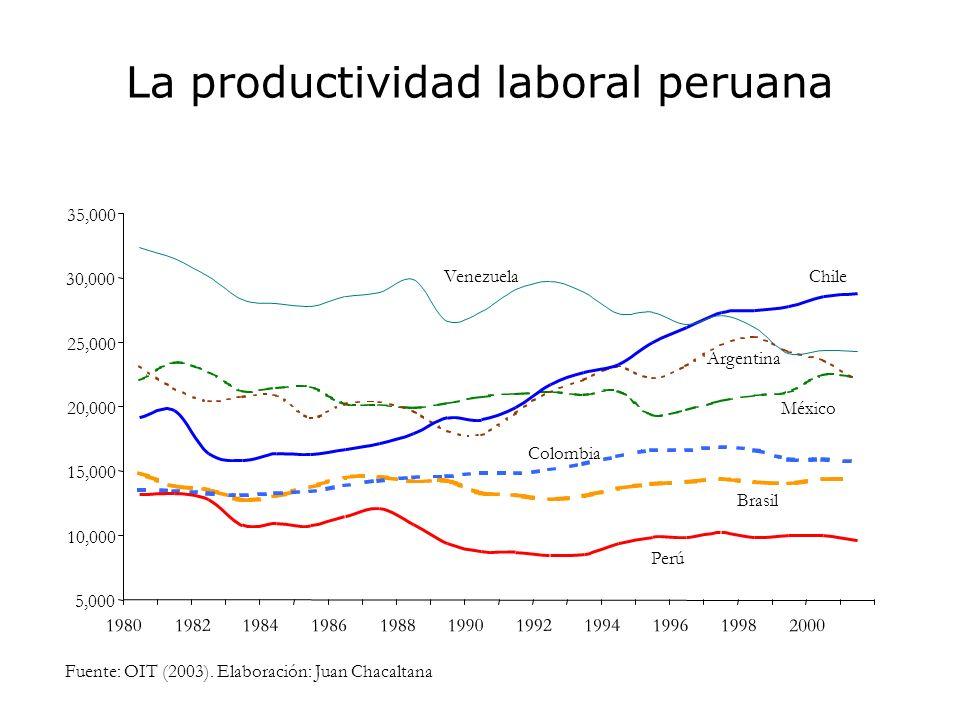 La productividad laboral peruana 5,000 10,000 15,000 20,000 25,000 30,000 35,000 1980 1982 1984 1986 1988199019921994 19961998 2000 Perú VenezuelaChil