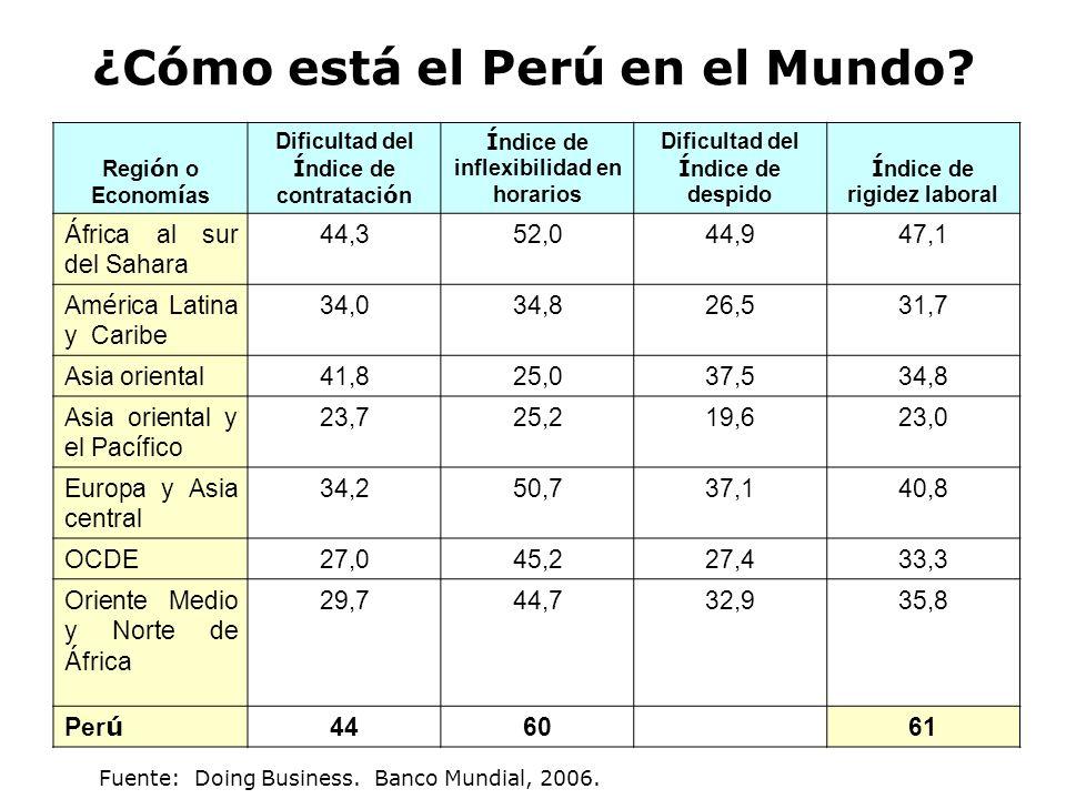 ¿Cómo está el Perú en el Mundo? Regi ó n o Econom í as Dificultad del Í ndice de contrataci ó n Í ndice de inflexibilidad en horarios Dificultad del Í