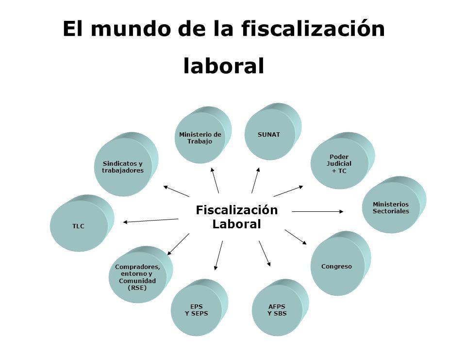 El mundo de la fiscalización laboral Ministerio de Trabajo SUNAT Fiscalización Laboral Sindicatos y trabajadores TLC Poder Judicial + TC Compradores,